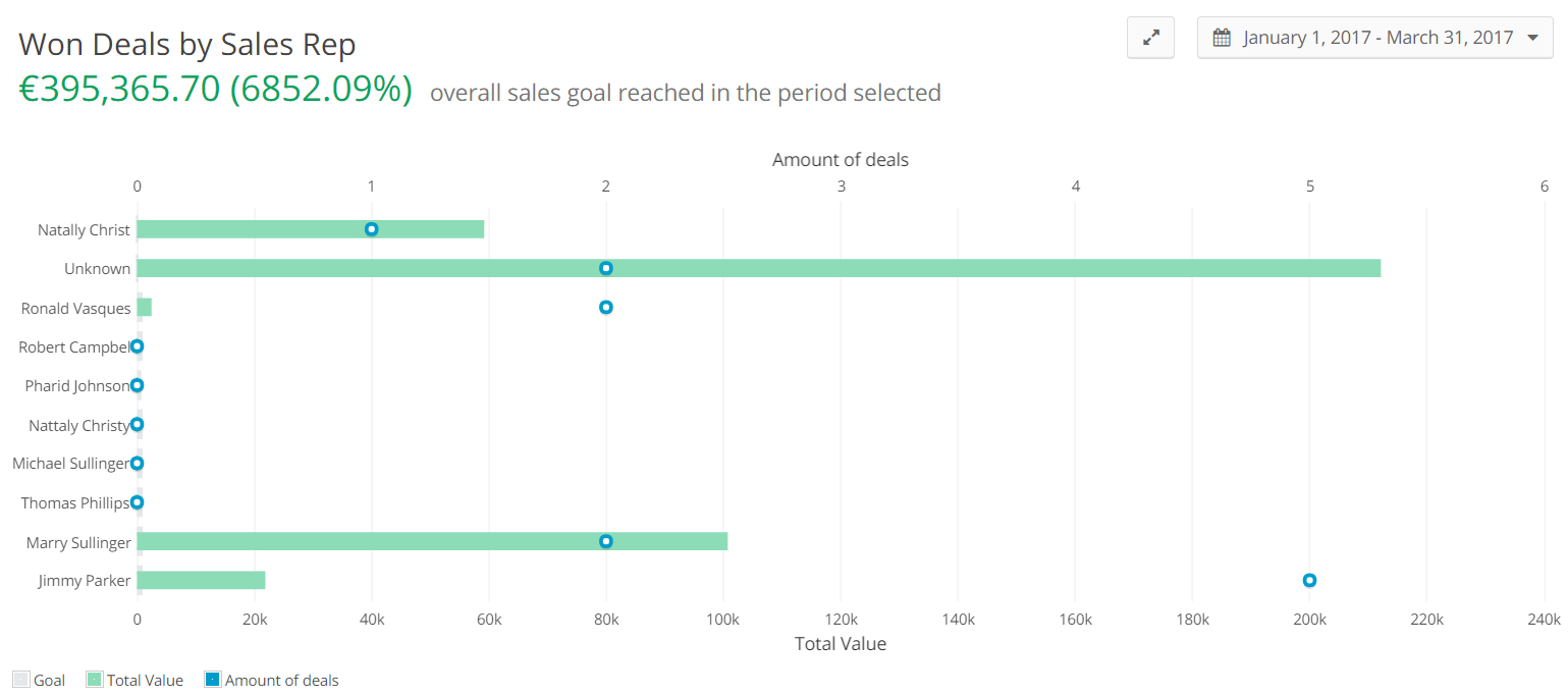won-deals-by-sales-rep-insights-teamgate.png