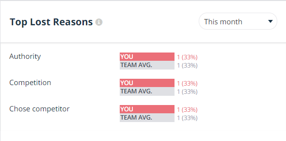 top-lost-reasons-dashboard-teamgate.png