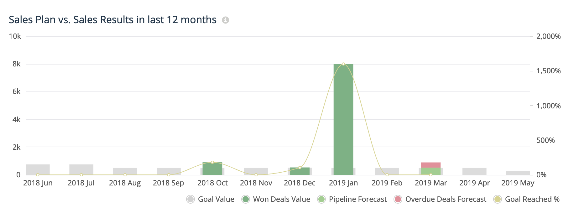Sales-plan-vs-sales-results-in-last-12-months-dashboard-teamgate-crm.png